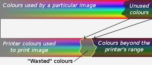 Traditional mapping - images typically do not fill the source colourspace
